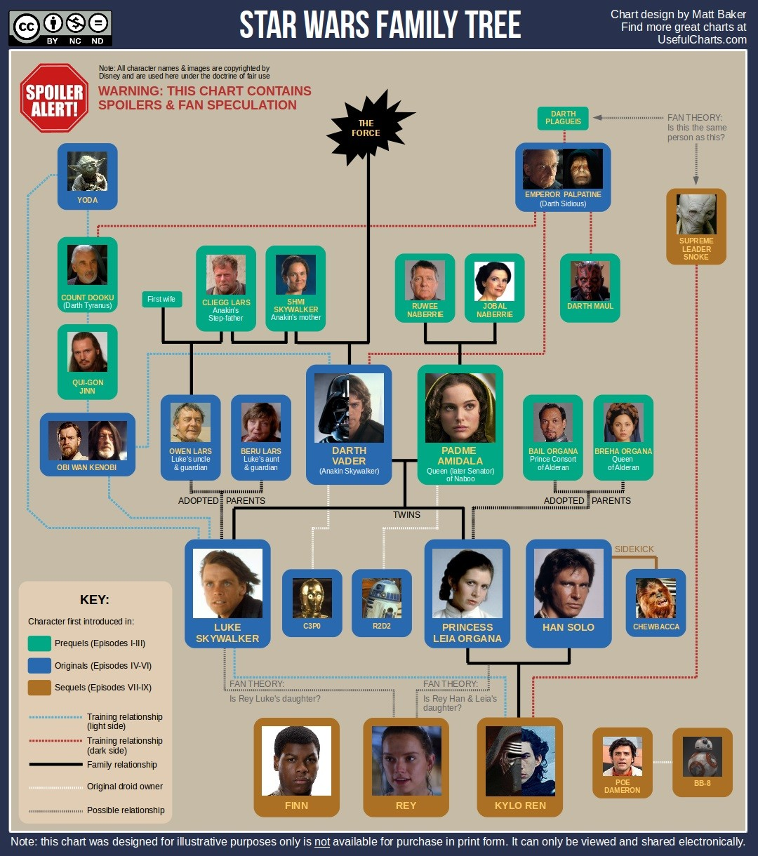 Star Wars Family Tree: L'albero genealogico degli Skywalker