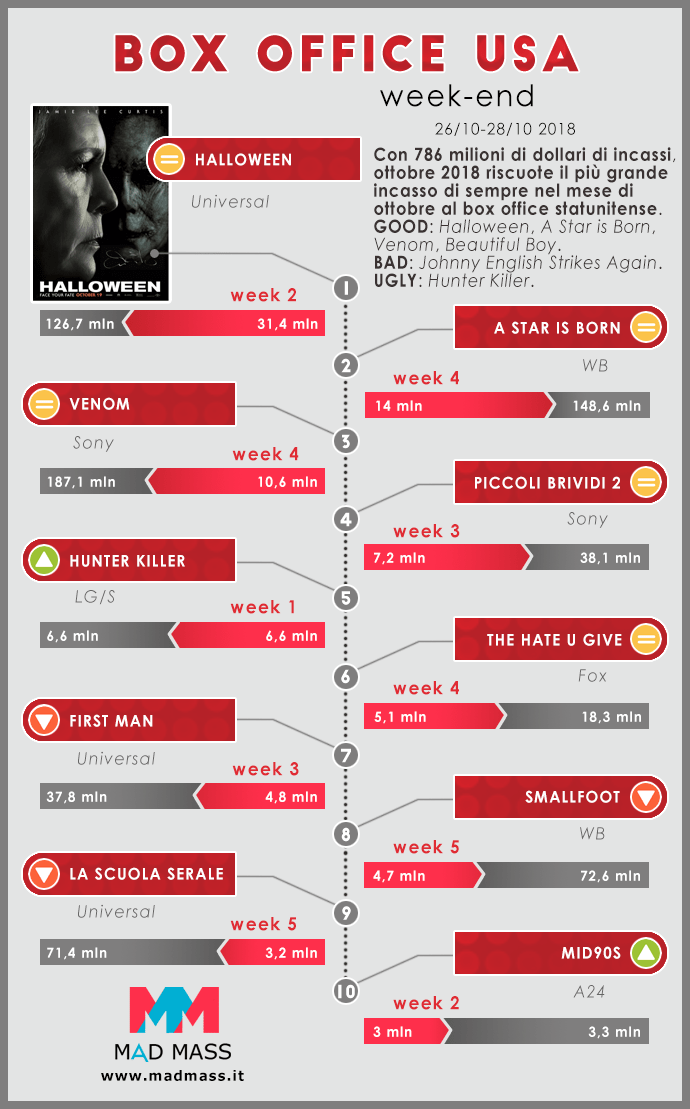 Infografica sul Box Office USA a cura di MadMass.it. Weekend 26-28 ottobre
