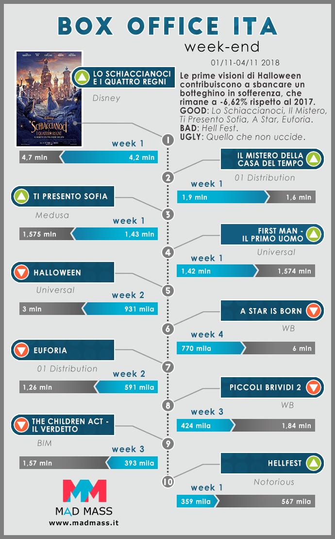 Infografica sul Box Office Italia a cura di MadMass.it. Weekend 1-4 novembre