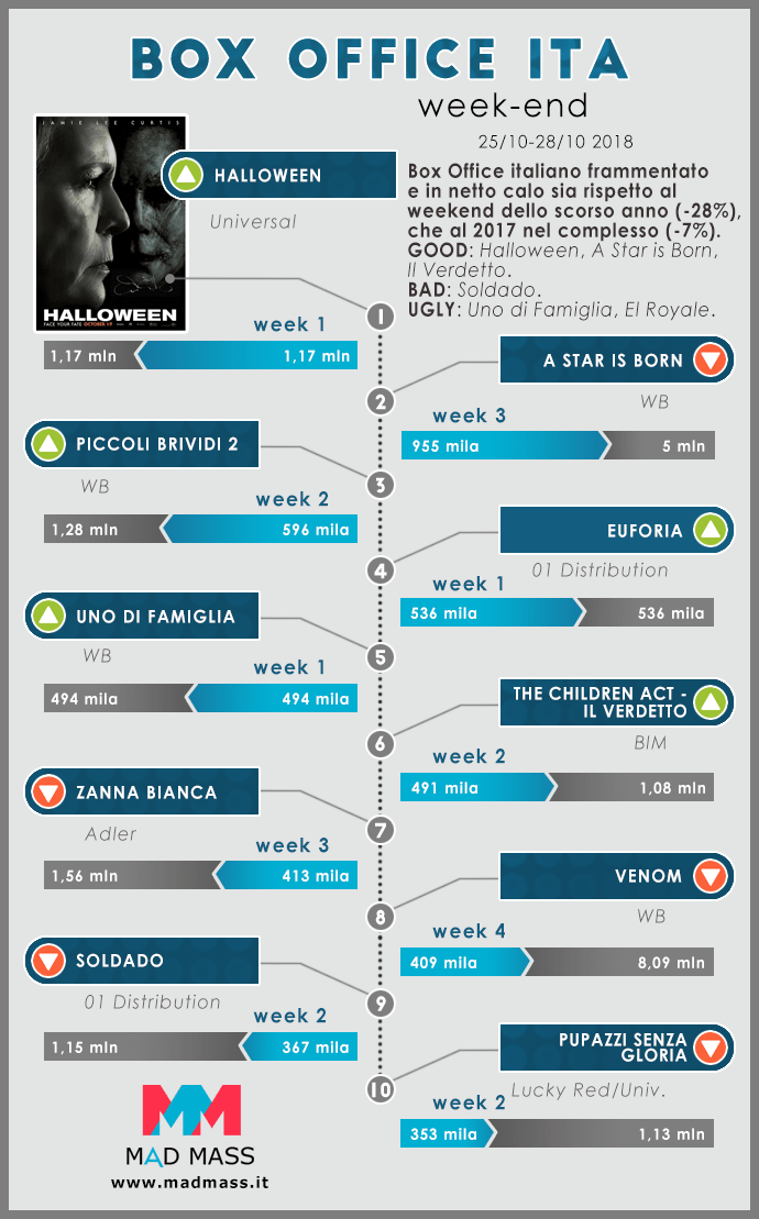 Infografica sul Box Office Italia a cura di MadMass.it. Weekend 25-28 ottobre