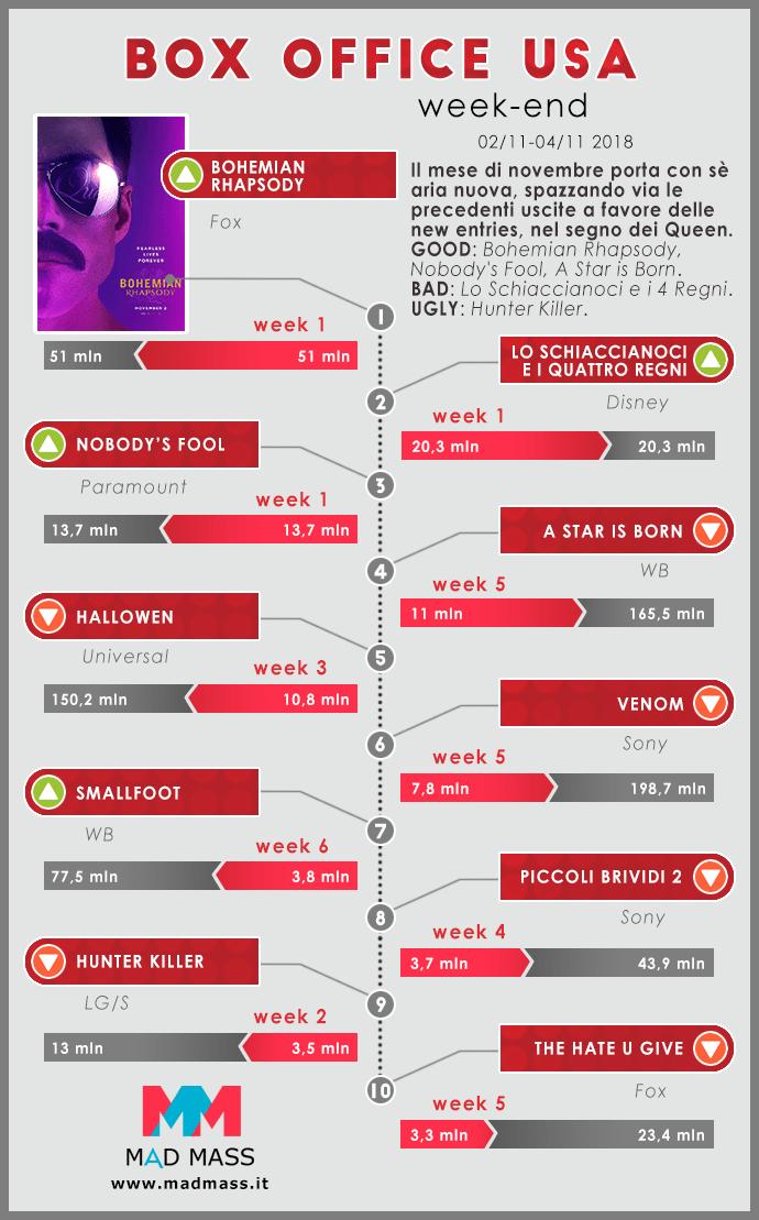 Infografica sul Box Office USA a cura di MadMass.it. Weekend 2-4 novembre