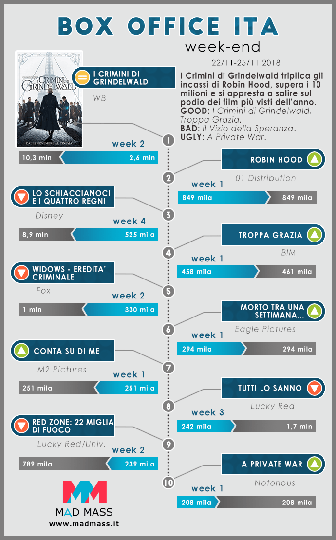Box Office Italia Infografica