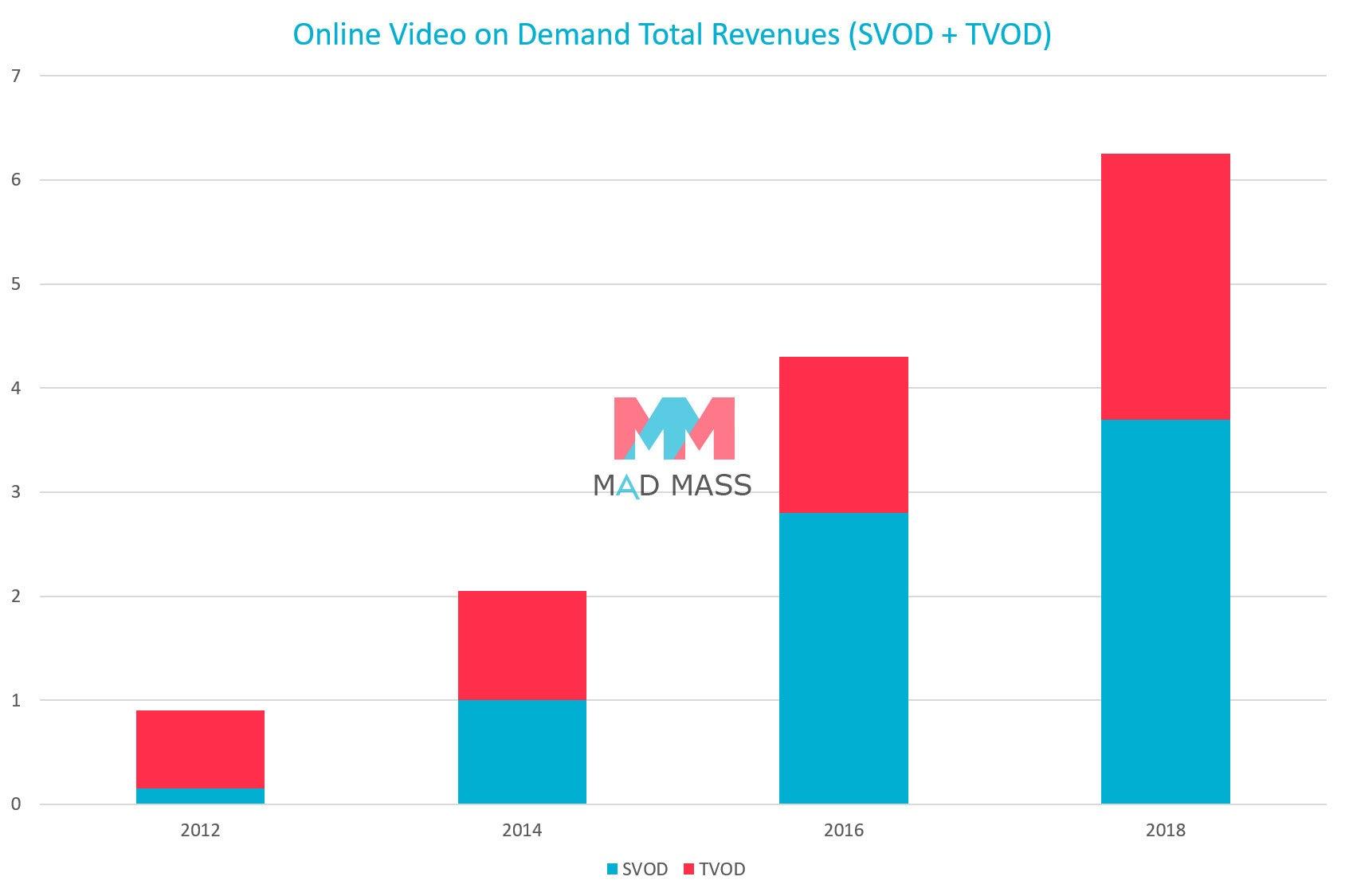 SVOD + TVOD Mercato in Europa