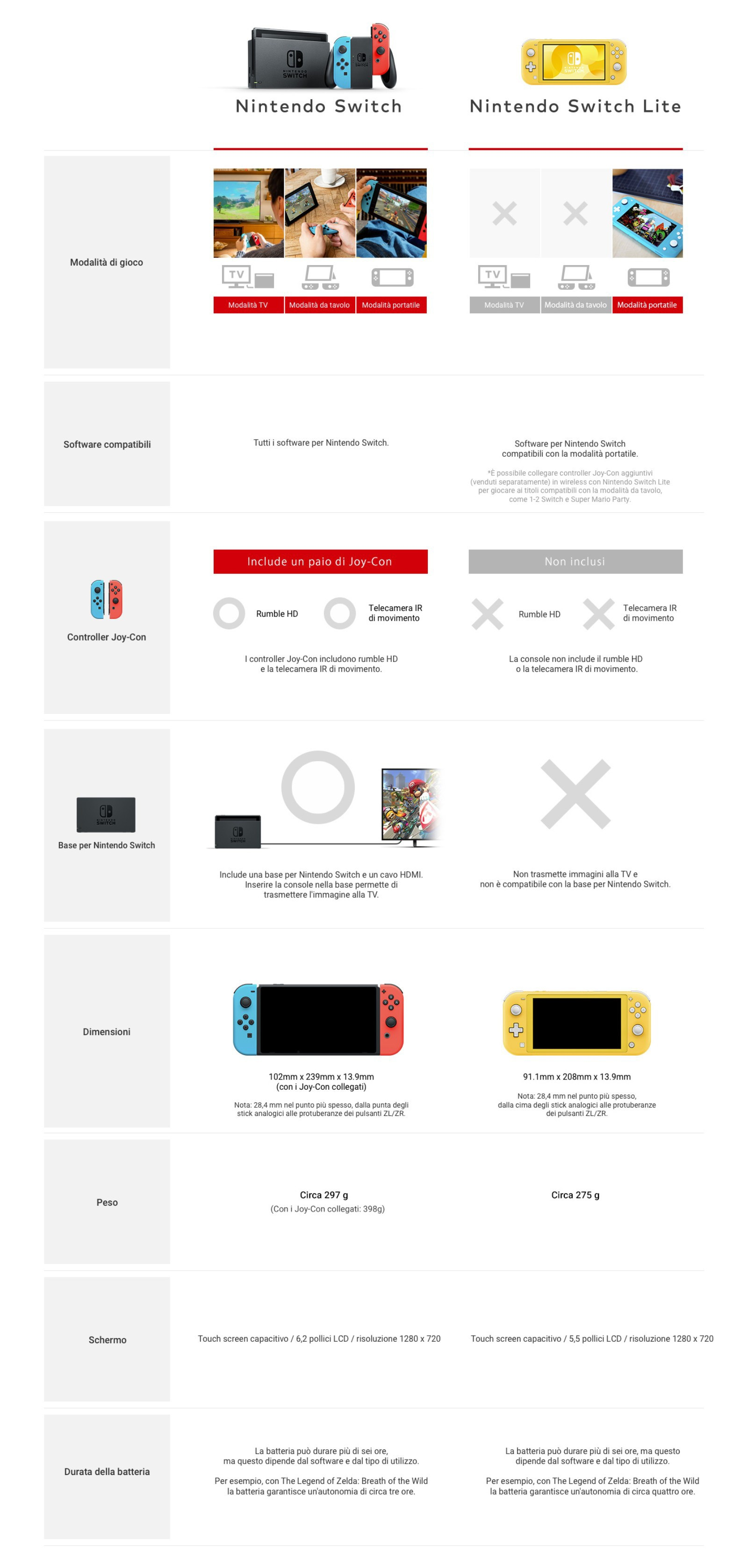 Nintendo Switch vs Nintendo Switch Lite: caratteristiche e confronto