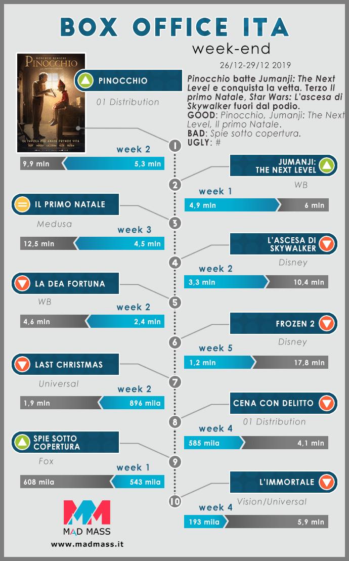 Box Office Cinema Italia weekend 26-29 dicembre