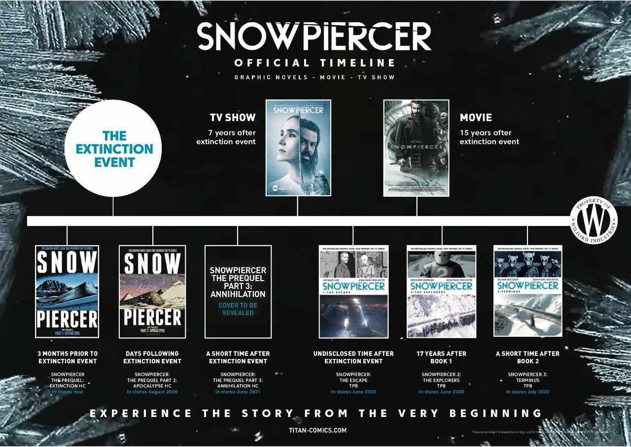 Snowpiercer: la timeline ufficiale